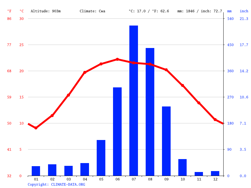 Climate graph // Weather by Month, Luham