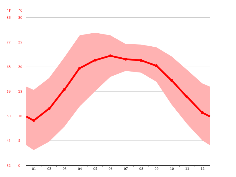 average temperature, Luham