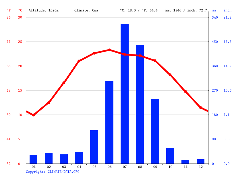 Climate graph // Weather by Month, Bhotechaur