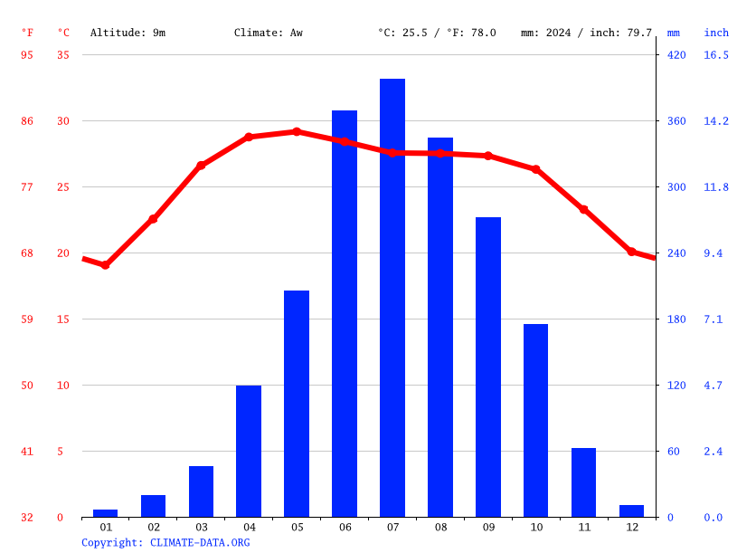 Climate graph, Zianagar