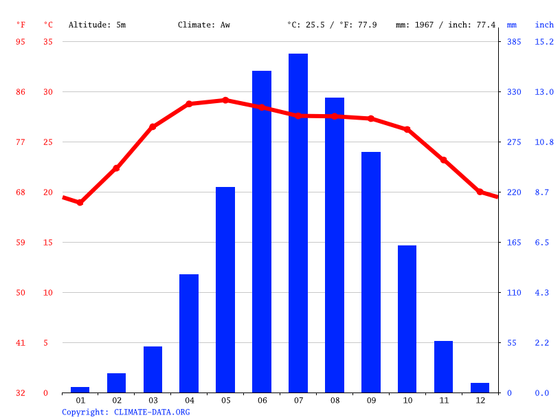 Climate graph, Nazirpur