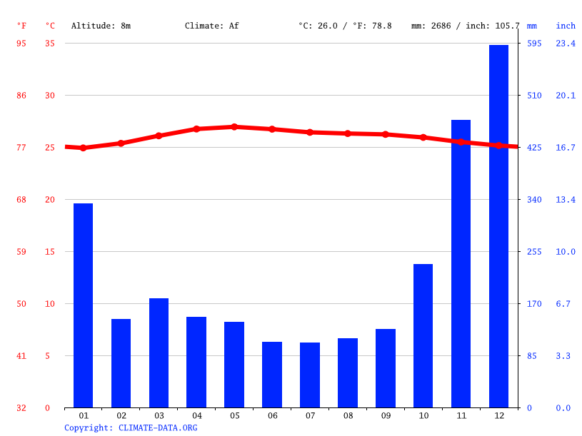 Climate graph // Weather by Month, Cherating