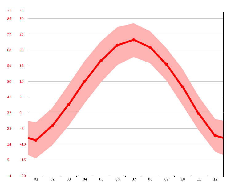 Temperature graph, Wuritugaole