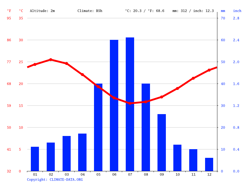 Climate graph // Weather by Month, Horrocks