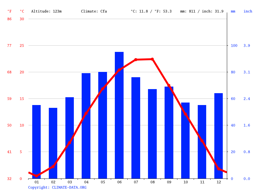 Climograph // Weather by Month, Lugoj