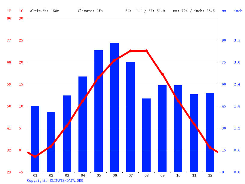 Climate graph // Weather by Month, Ploiești