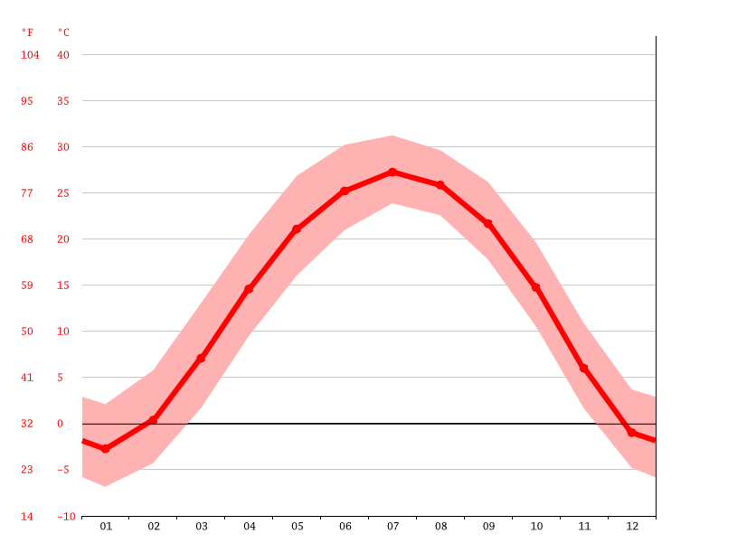 Temperature graph, 八里台镇