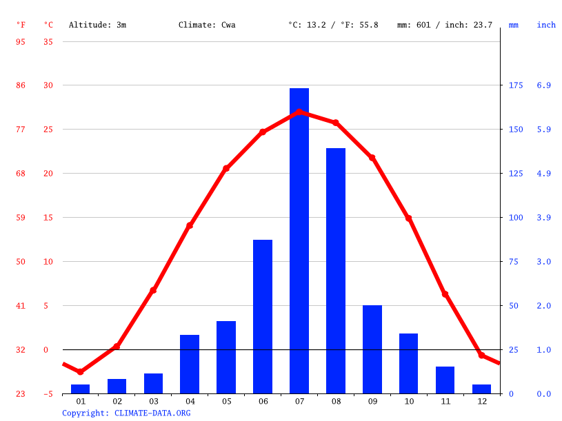 Climate graph // Weather by Month, 葛沽镇