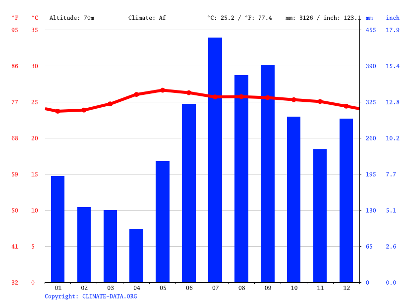 Climate graph // Weather by Month, Joroan