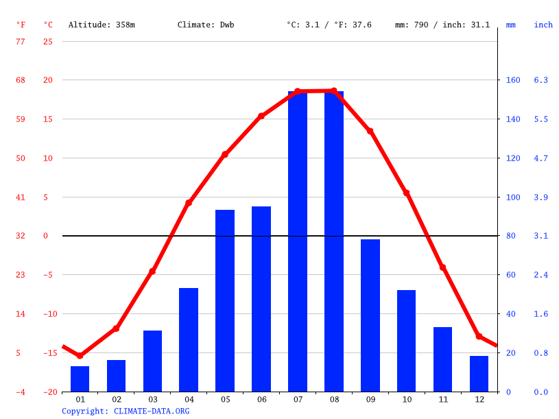 Climate graph // Weather by Month, Beigou