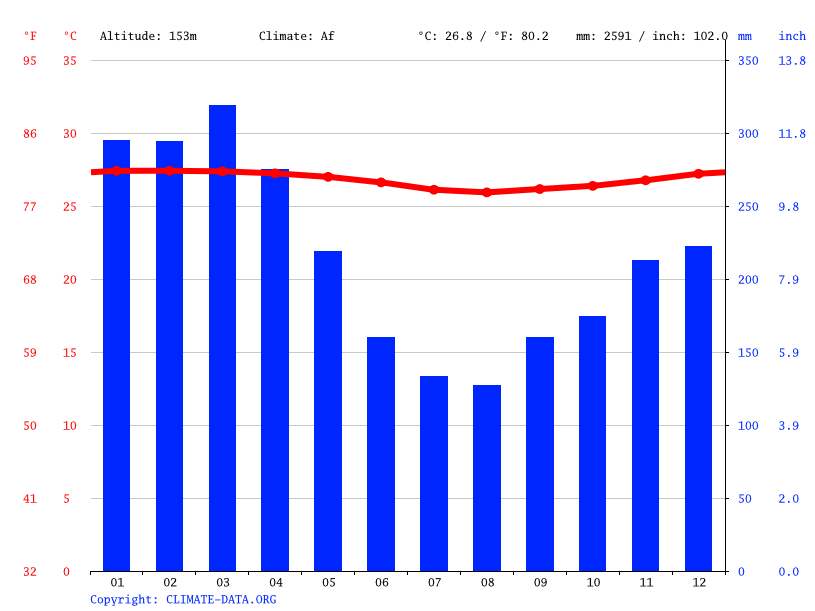 Climate graph // Weather by Month, Laterlo