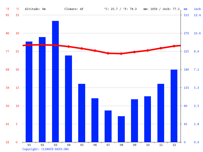 Climate graph // Weather by Month, Vao