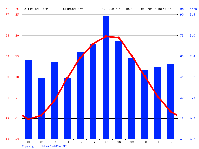 Climate graph // Weather by Month, Żary