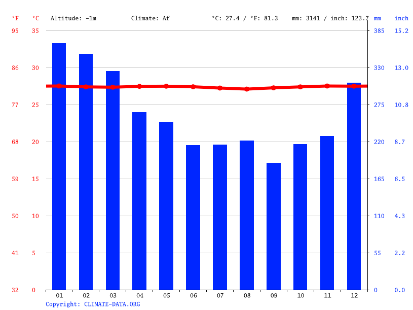 Climate graph // Weather by Month, Funafuti