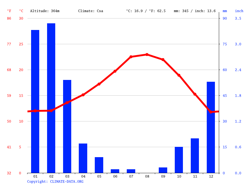 Climate graph // Weather by Month, Fernwood