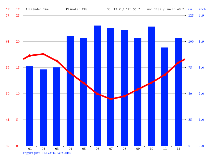 Climate graph // Weather by Month, Whanganui