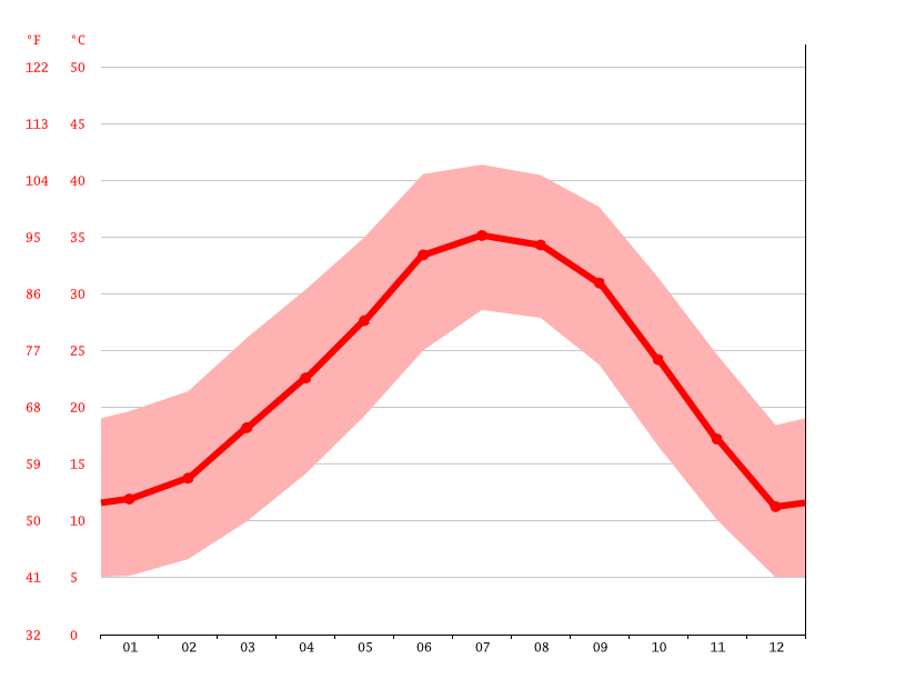 Gráfico de temperatura, Bethany Heights