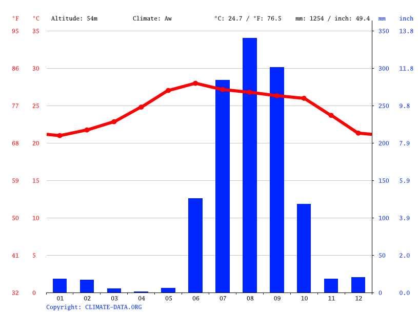 San Diego climate: Average Temperature, weather by month