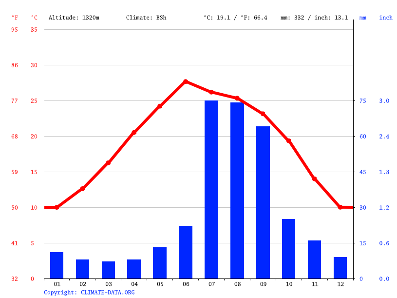 Climate graph // Weather by Month, La Mesa