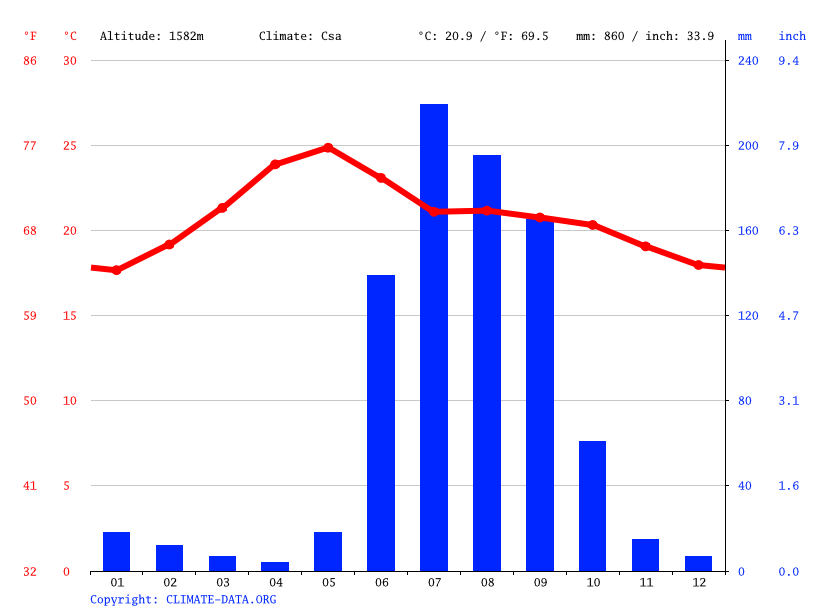 Climate graph // Weather by Month, San Pedro Tlaquepaque