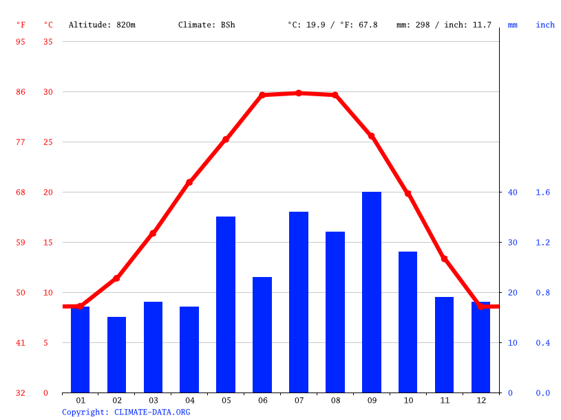 Mentone Climate Average Temperature Weather By Month