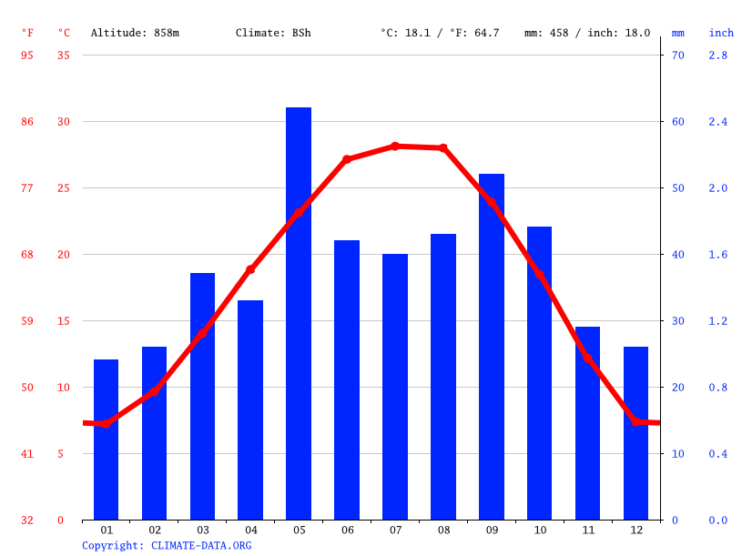 Tarzan Climate Average Temperature Weather By Month