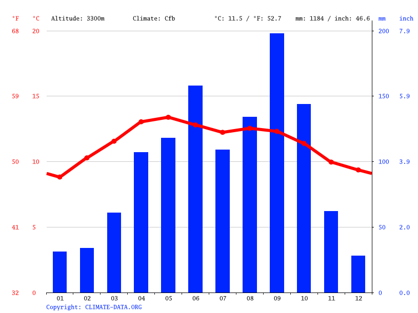 Climate graph // Weather by Month, El Conejo