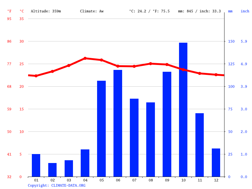 Climate graph // Weather by Month, San Marcos