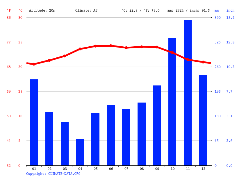 Climate graph // Weather by Month, San José de Montevideo