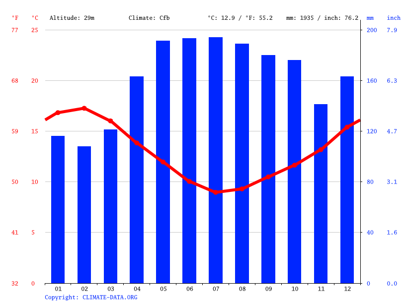 Grafico climatico, New Plymouth