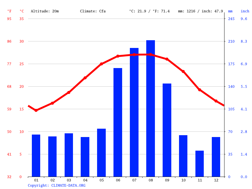 Climograph, Spring Hill