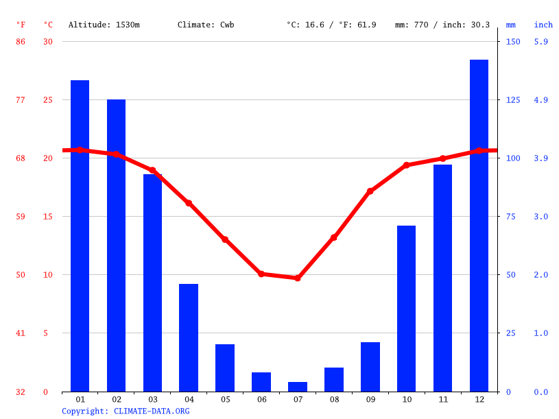 Climate graph // Weather by Month, Carletonville