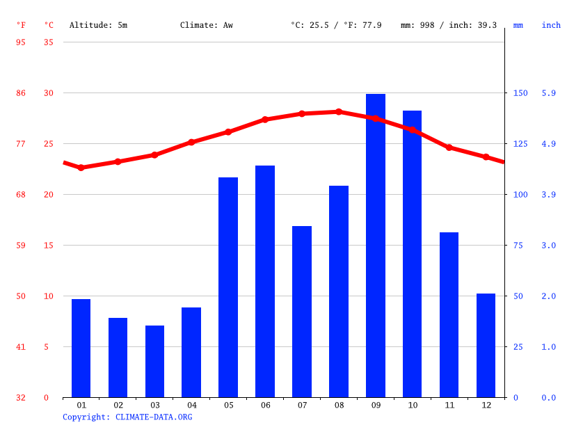 Climate graph // Weather by Month, Carratala
