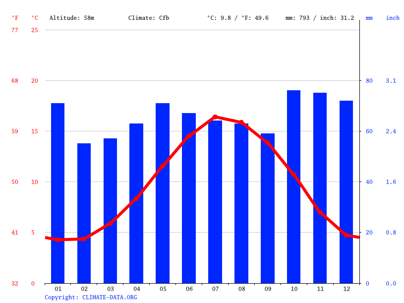 Climate graph // Weather by Month, Hereford