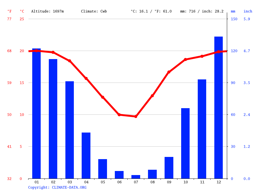 Climate graph // Weather by Month, Krugersdorp