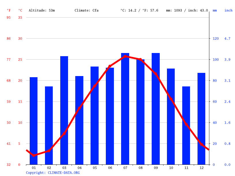 Climate graph // Weather by Month, Hughesville
