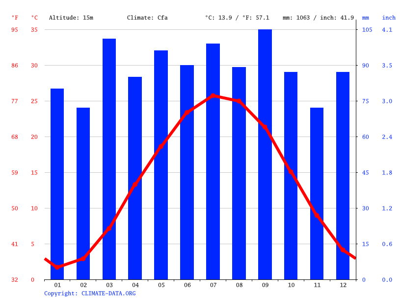 Climate graph // Weather by Month, Hybla Valley