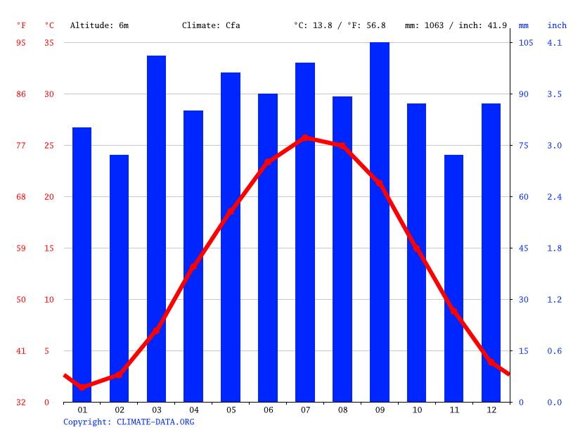 Average Temperature In Virginia Beach In July
