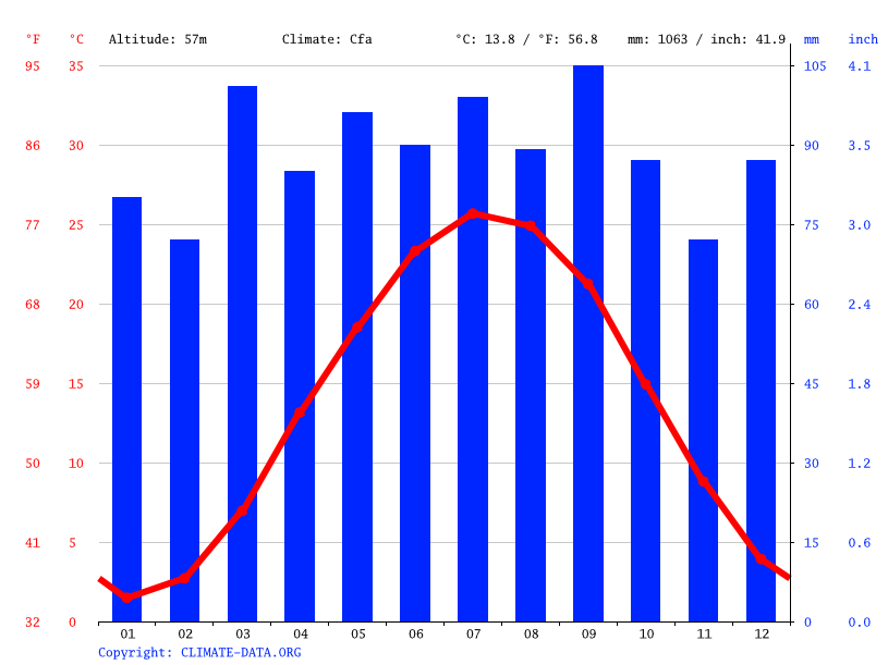 Climate graph // Weather by Month, Oxon Hill