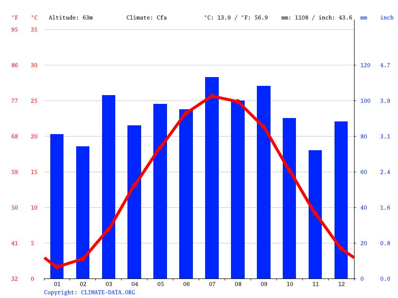 Climate graph // Weather by Month, Croom