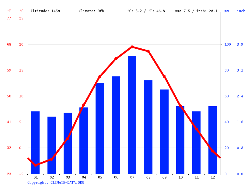 Climograph // Weather by Month, Białystok