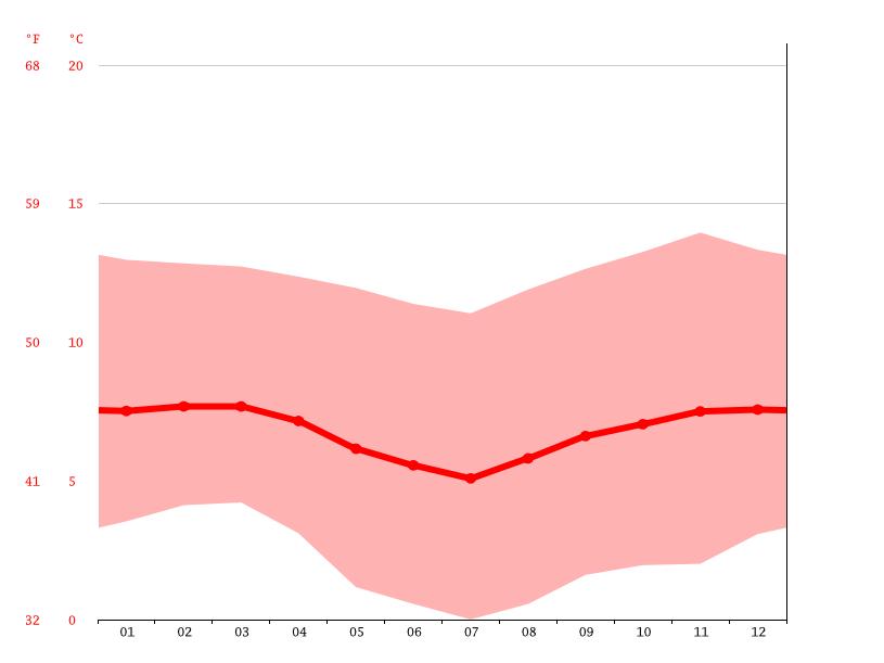 San Antonio De Julo Climate Average Temperature Weather
