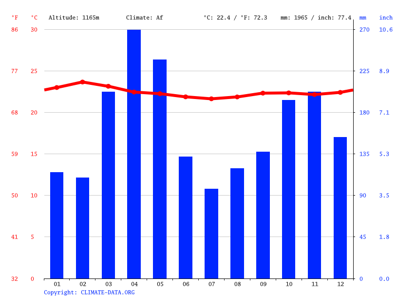 Climate graph // Weather by Month, Sio