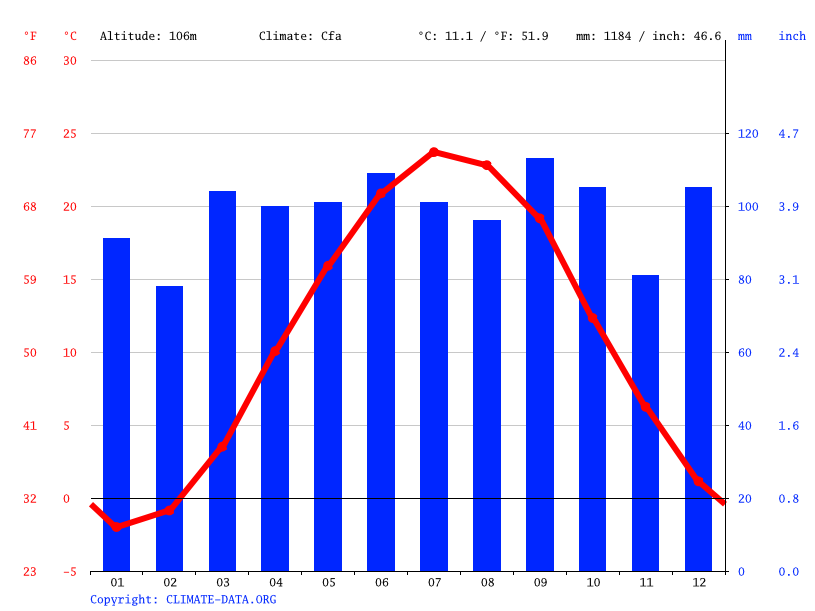 Climate graph // Weather by Month, Allentown
