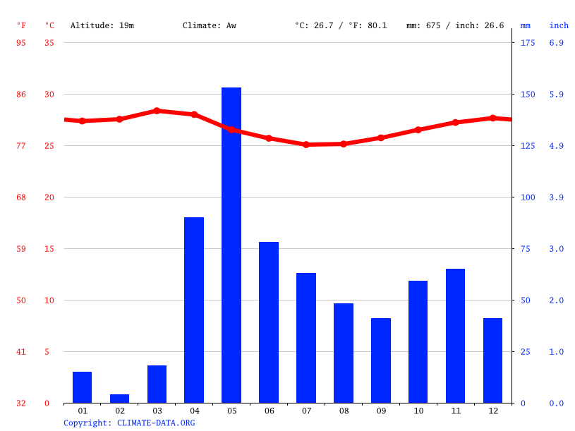 Climate graph // Weather by Month, Shakani