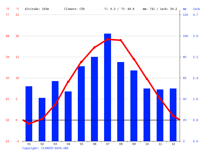 Climate graph // Weather by Month, Jawor