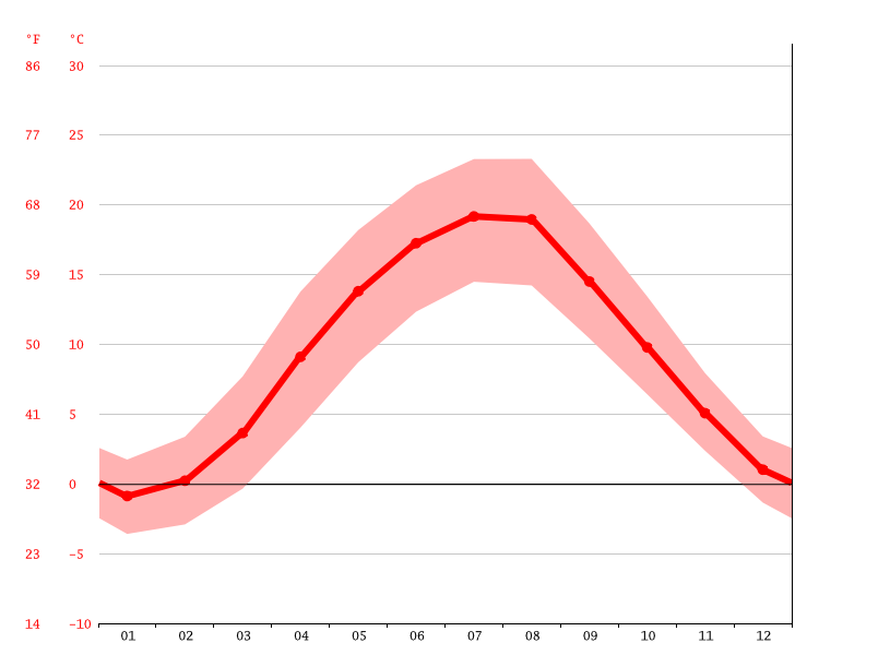 average temperature, Jawor