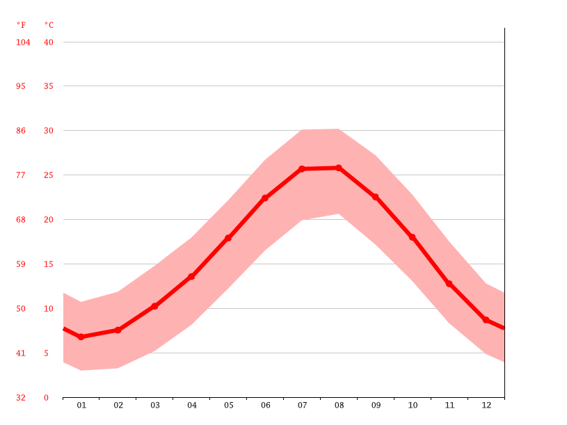 Temperature graph, Alanya