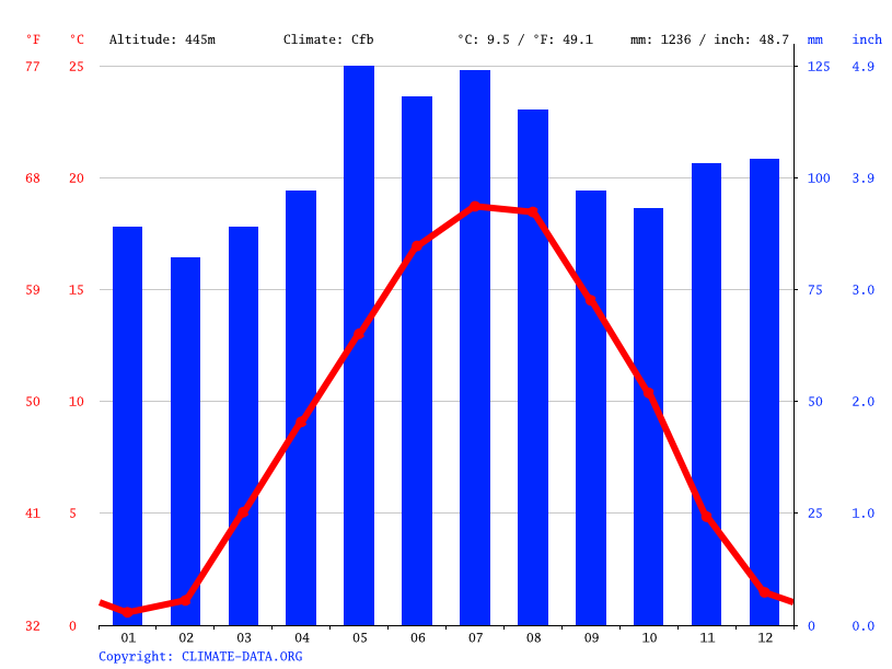Climate graph // Weather by Month, Lyss