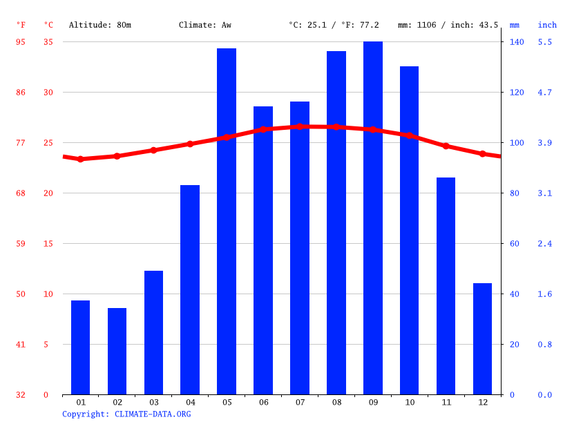 Climate graph // Weather by Month, Boyá
